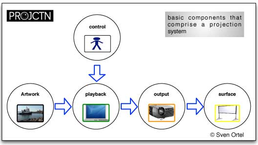 basic five projection design components